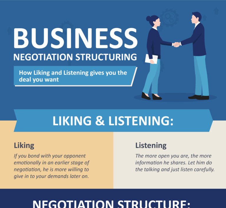 Business Negotiation Structuring
